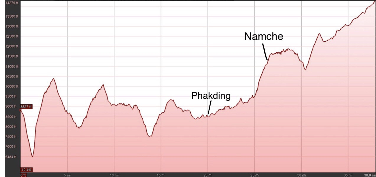 Day 23: The Namche Rest Day | Walking With Wired